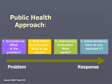understanding evidence based public health strategies Understanding evidence will help you use evidence-based decision making as you work to prevent violence take the training to learn more about the different types of evidence, explore resources to help you gather your evidence, or use the continuum to discover the evidence behind an existing program, practice, or policy.